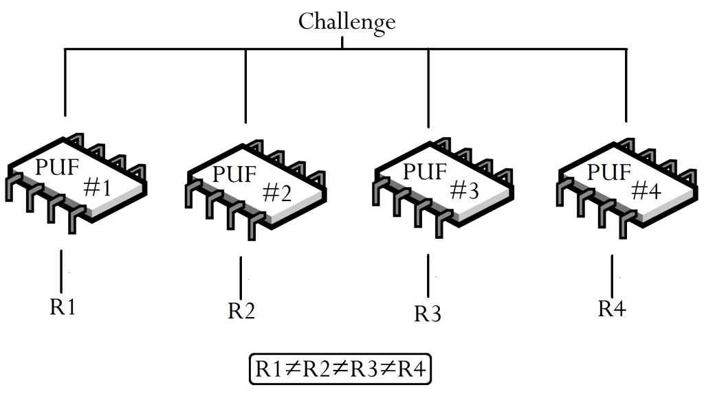 PUF Challenge