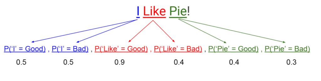 Bayesian Probabilities Representation